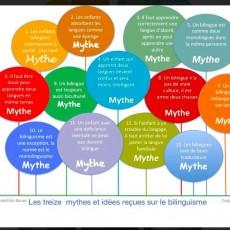 13 mythes
